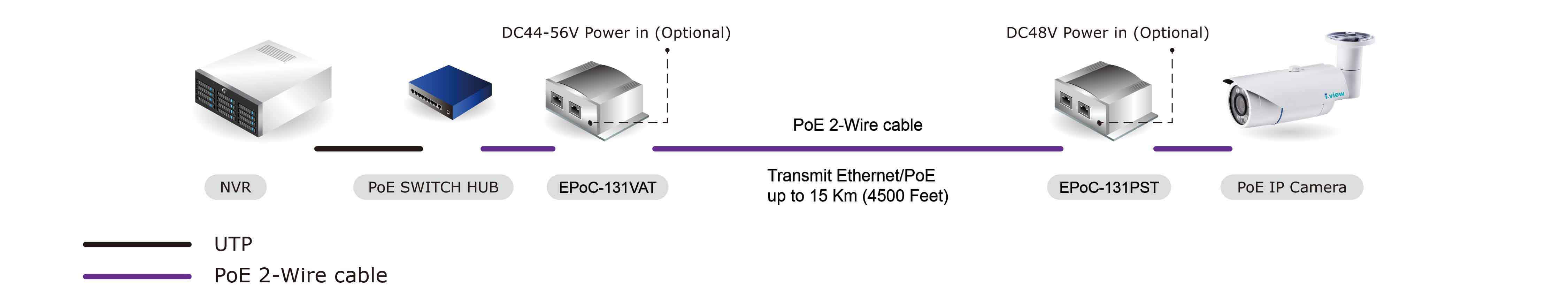 Fast Ethernet Poe Over 2 Wire Extender 2 Wire Type I View Communication Inc